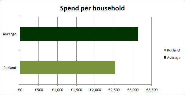 Spending per household 2017/18
