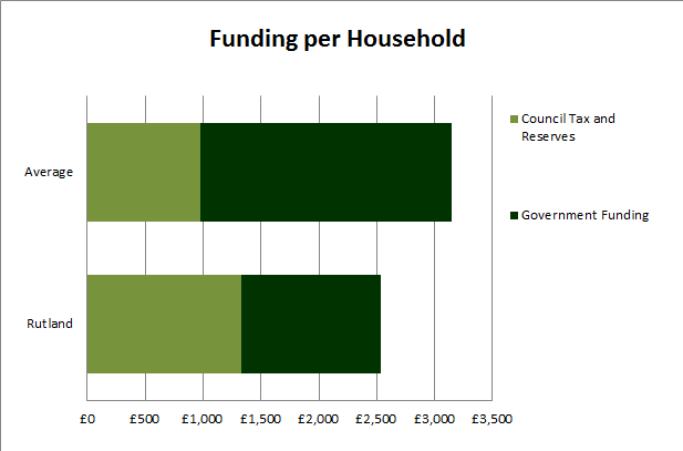 Sources of funding 2017/18